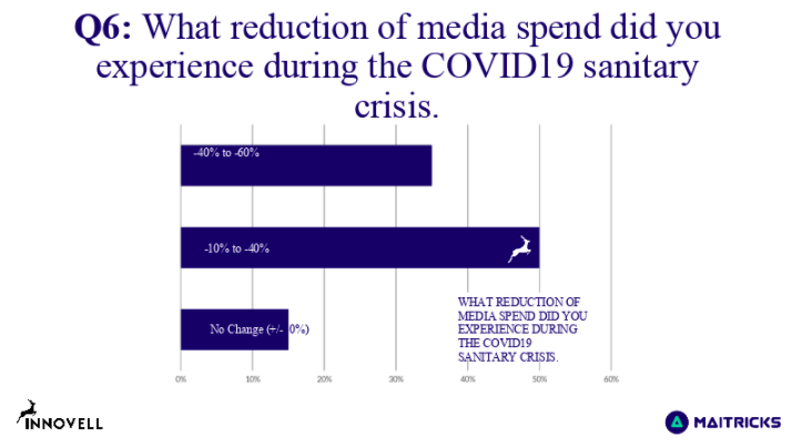 media spend during covid19