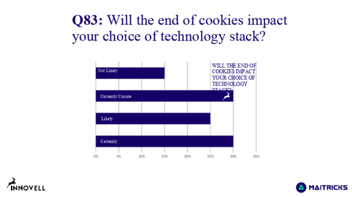 the end of cookies